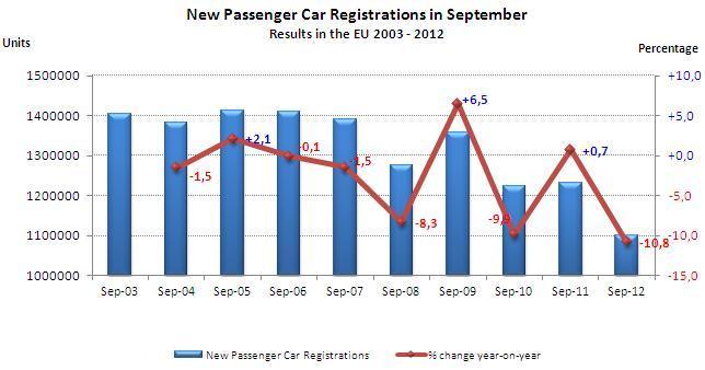 Marché européen à -10,8 % en septembre 2012 : PSA à -8,1 %, le groupe Renault à -29,5 %