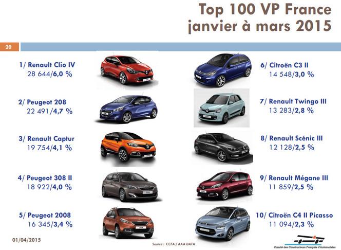 Top 10 marché français : Renault et Peugeot en forme