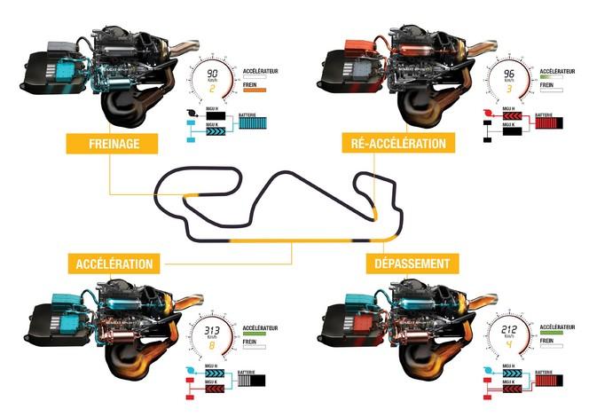 Renault présente son moteur Energy F1