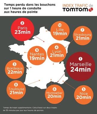 Marseille reste la ville la plus embouteillée de France