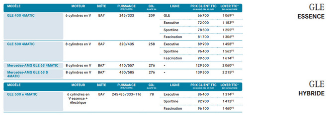 Mercedes GLE : à partir de 56 900 €