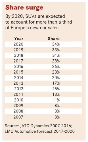 Le SUV pourrait représenter 35 % des ventes en Europe