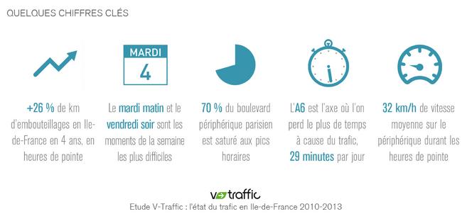 Trafic en Ile-de-France: +26% de km d'embouteillages entre 2010 et 2013