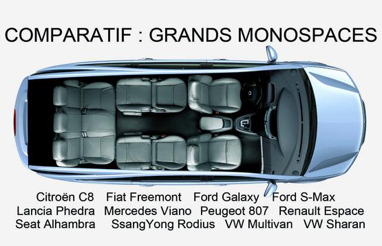 Comparatif : quel est le meilleur grand monospace ? 12 modèles sur le gril