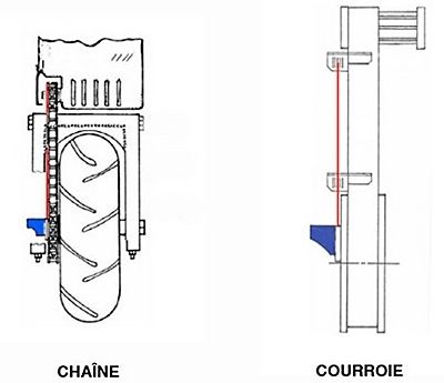 Chain Alignement Tool : alignée au laser !