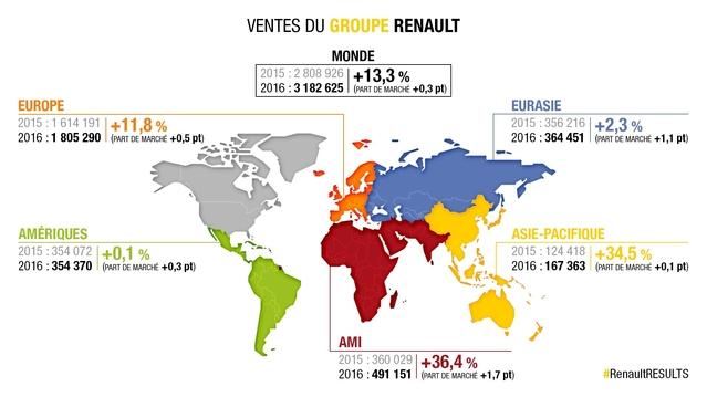 Ventes mondiales 2016: record pour Renault, qui double PSA