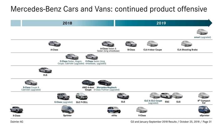 Mercedes : une année 2019 chargée en vue