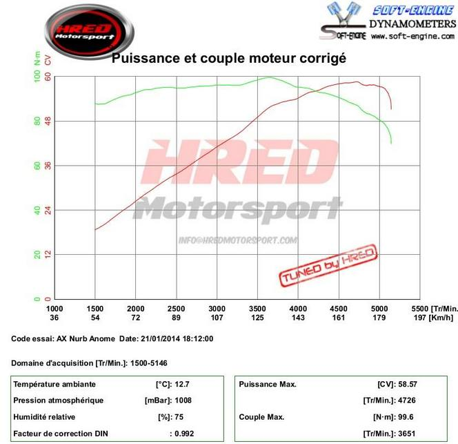Interview du pilote de l'AX diesel de 58ch qui a signé un chrono de 9mn55 sur le Nürburgring ! (mise à jour)
