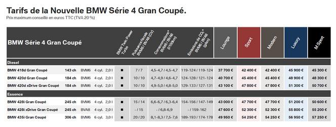 BMW Série 4 Gran Coupé : de 37 770 à 57 250 euros