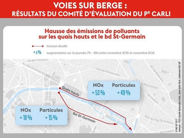 Fermeture des voies sur berges à Paris : un nouveau rapport accablant pour Anne Hidalgo