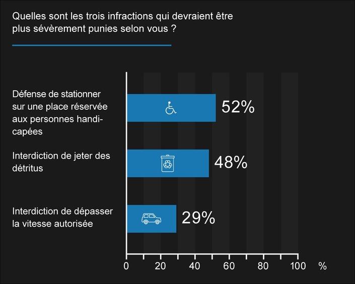 Un Français sur trois avoue dépasser les limitations de vitesse, mais ce n'est pas tout…