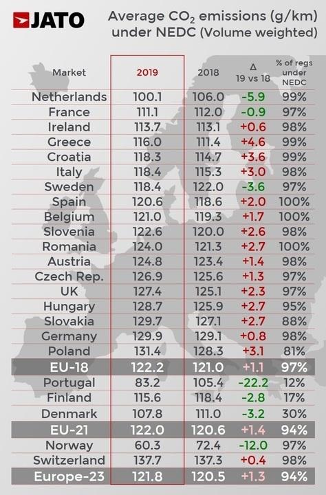Les chiffres de jato Dynamics montrent une remontée des émissions de CO2 des voitures neuves vendues en Europe l'an dernier. En cause, l'essor des SUV combiné à la désaffection pour le diesel.