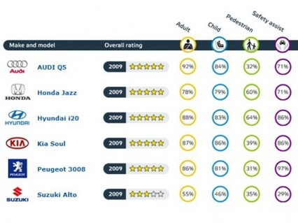 EuroNCap : 5 étoiles pour tous, sauf la Suzuki Alto
