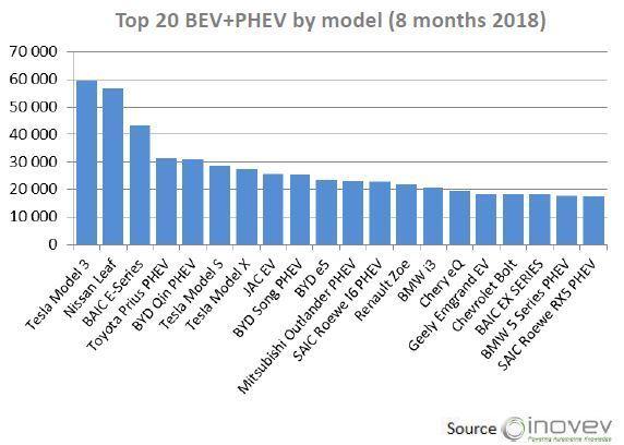 La Tesla Model 3 est la voiture électrique la plus vendue au monde en 2018
