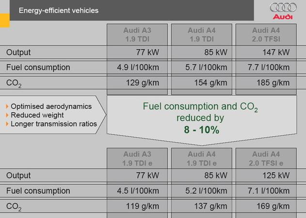 Audi : à fond sur le TDI et sur les autres technologies !