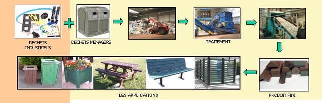 Les pièces plastiques : l'industrie automobile et le recyclage en raffolent !