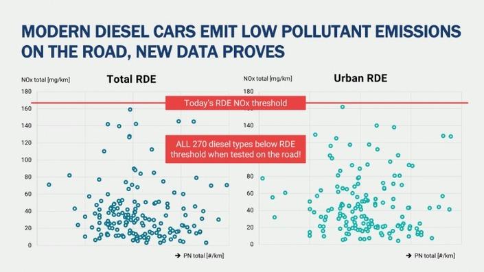 """Selon l'ACEA, les nouveaux diesels sont bien """"propres"""""""