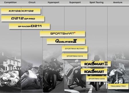 Essai longue durée Dunlop SportSmart²: qu'en est-il après 5 000 bornes?