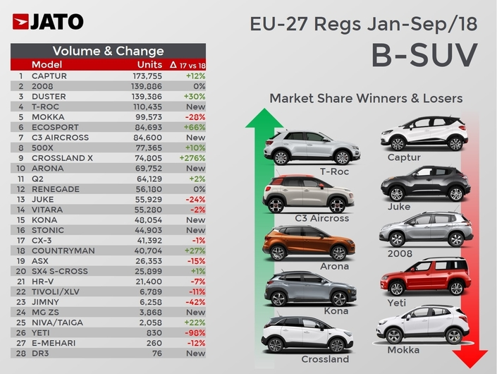 Le SUV urbain, la spécialité européenne