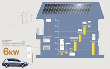 Le réseau electrique pas prêt à accueillir la voiture électrique