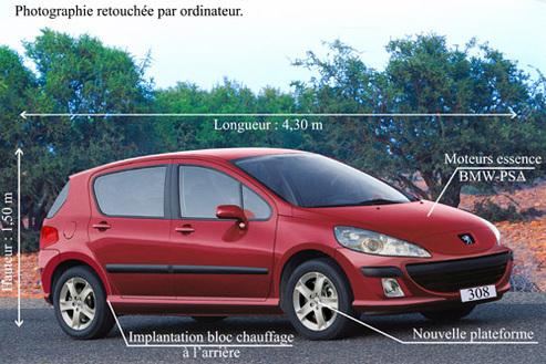 Alcan : capot en aluminium pour la nouvelle Peugeot 308 afin de diminuer les émissions de CO2