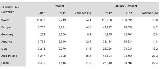 Ventes Porsche : + 24% en octobre