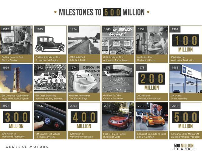 General Motors a construit 500 millions de véhicules depuis sa création