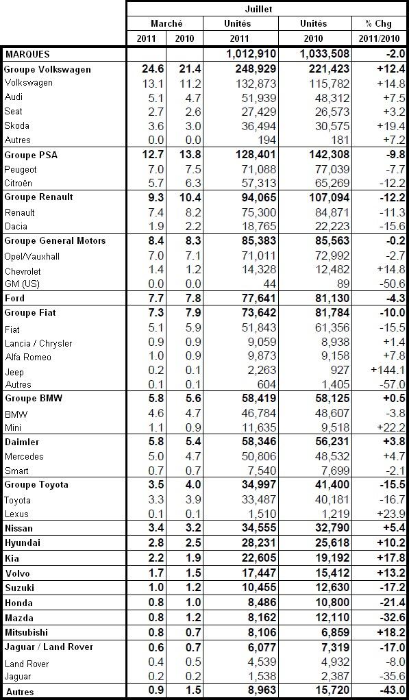 Marché européen sur les huit premiers mois 2011 : PSA à -6,9%, Renault à -10,4%