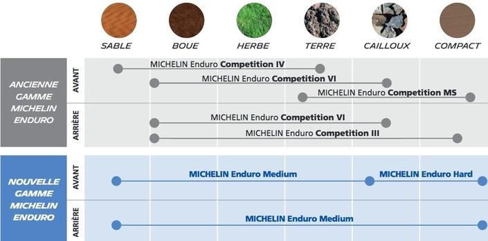 Michelin, une gamme simplifiée pour l'Enduro: l'Enduro (Medium ou Hard)