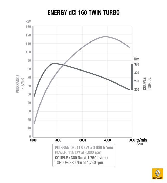Renault présente son nouveau moteur 1.6 Energy dCi 160 Twin Turbo