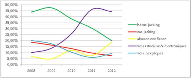 Un bilan des méthodes de vols en 2013 par L'observatoire Traqueur