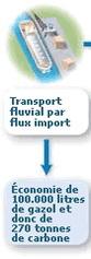 Carrefour en Belgique : entre transport alternatif et prêt voiture