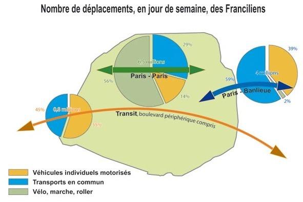 Mairie de Paris : privilégier les déplacements doux, alternatives à la voiture