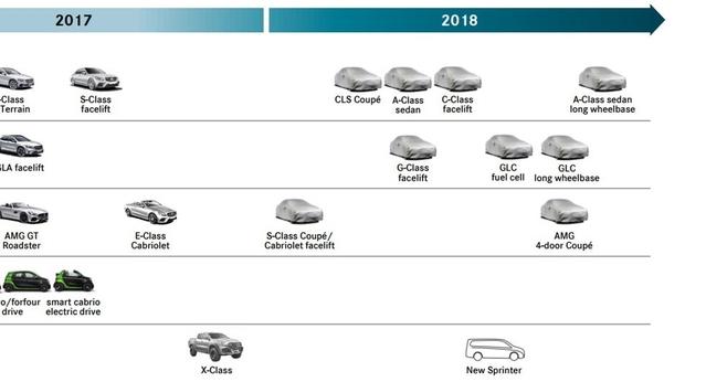Planning Mercedes : l'année 2018 s'annonce chargée