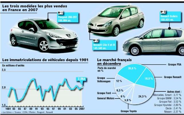 Bonus/Malus écologique : les immatriculations de gros véhicules étrangers polluants ont connu une hausse en décembre 2007...