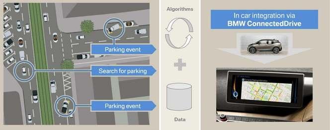 BMW étudie un système de recherche des places de parking