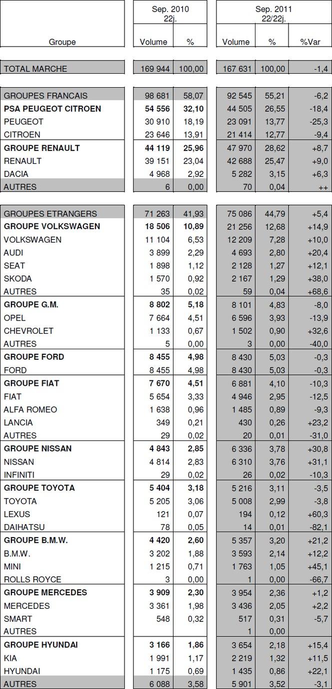Immatriculations de voitures neuves en France à - 1,4% en septembre : Renault à +8,7%, PSA à -18,4%