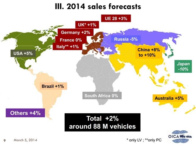 Les constructeurs sont optimistes pour les ventes mondiales en 2014