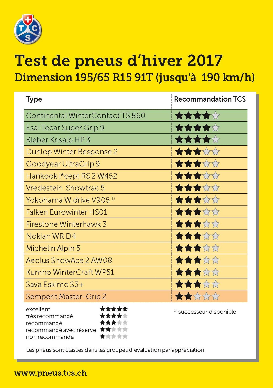 Meilleur Pneu Hiver 2017 >> Pneus Hiver Le Grand Test Annuel Du Touring Club Suisse