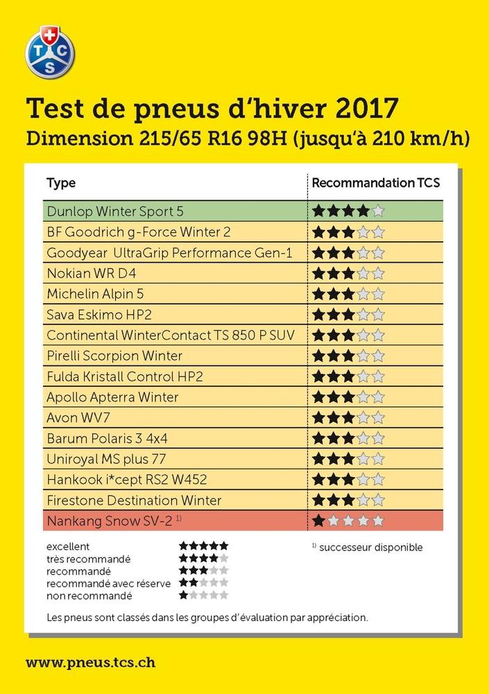 Pneus hiver : le grand test annuel du Touring Club Suisse