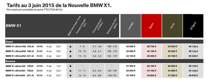 (MAJ prix) Nouveau BMW X1 : à partir de 31 950 €