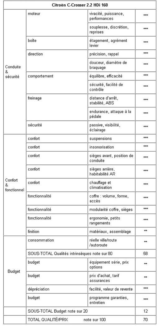 Essai - Citroën C-Crosser : l'un des derniers mais pas le moindre