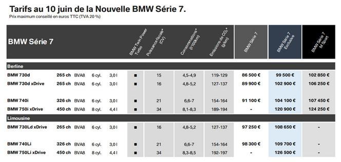 BMW annonce les tarifs de la nouvelle Série 7