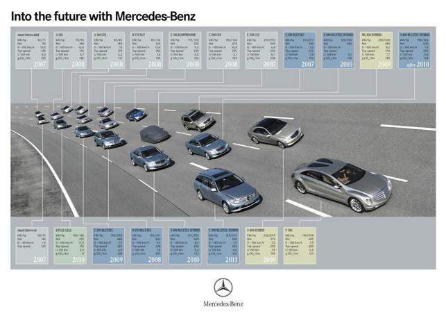 Salon de Genève 2008 : la Mercedes B 170 NGT, une première suisse