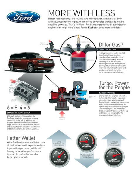nouveau moteur ecoboost de ford conomie de carburant et. Black Bedroom Furniture Sets. Home Design Ideas