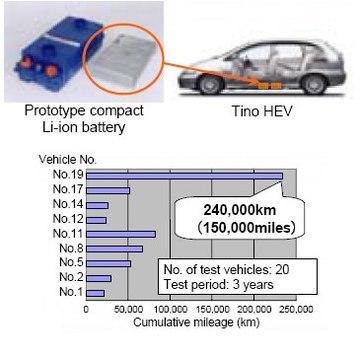 Batteries Lithium-ion : aux Etats-Unis, 20 Nissan Tino hybrides au coeur d'une expérimentation