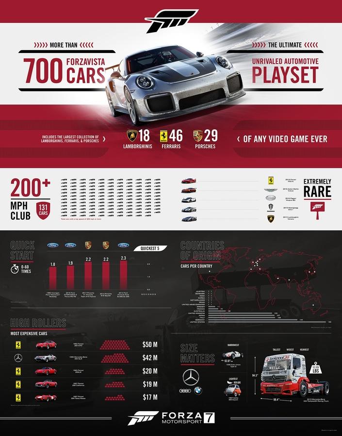 Une infographie sur Forza 7 ? Et pourquoi pas !