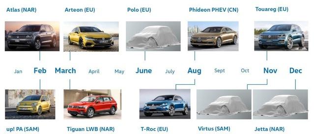 Volkswagen dévoile le planning des présentations de 2017