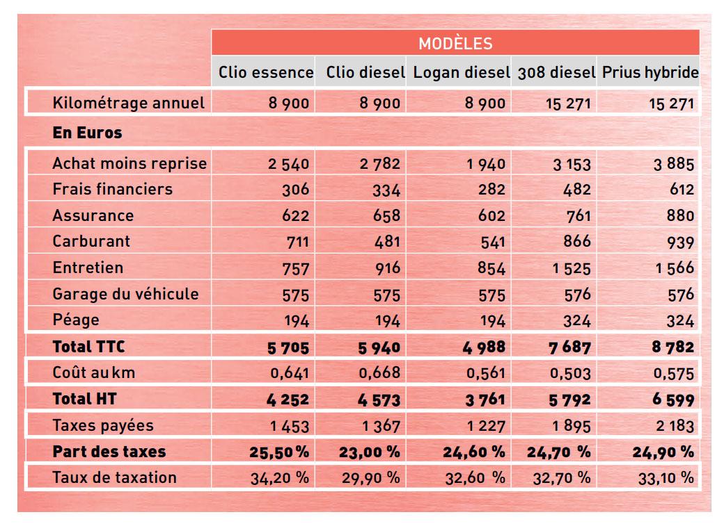 Budget voiture annuel