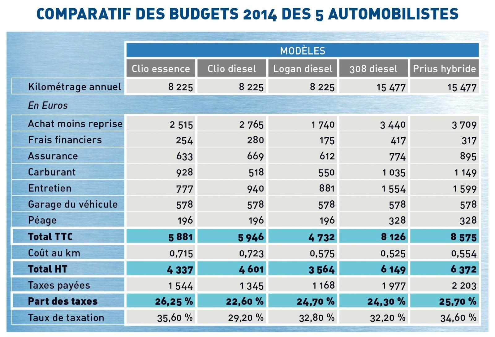 le budget moyen automobile des fran ais est reparti la hausse en 2014. Black Bedroom Furniture Sets. Home Design Ideas